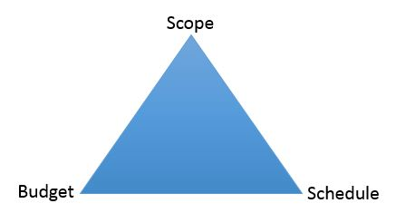 Project Scope Budget Schedule