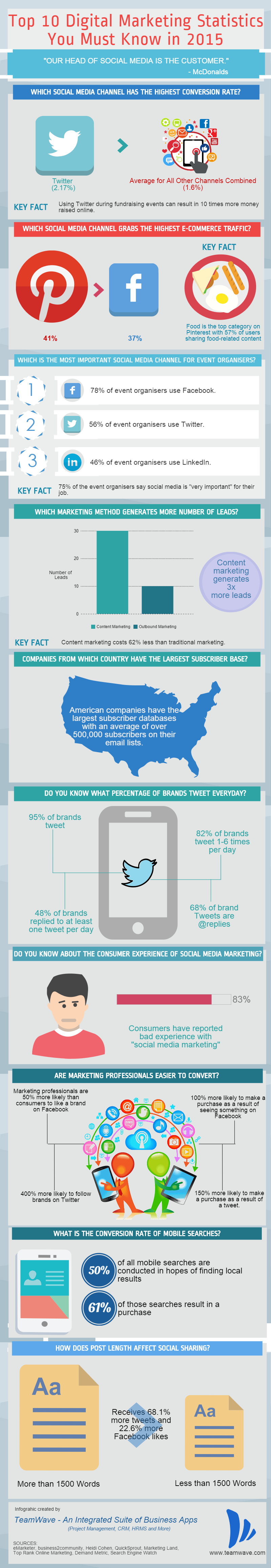 Top Digital Marketing Stats