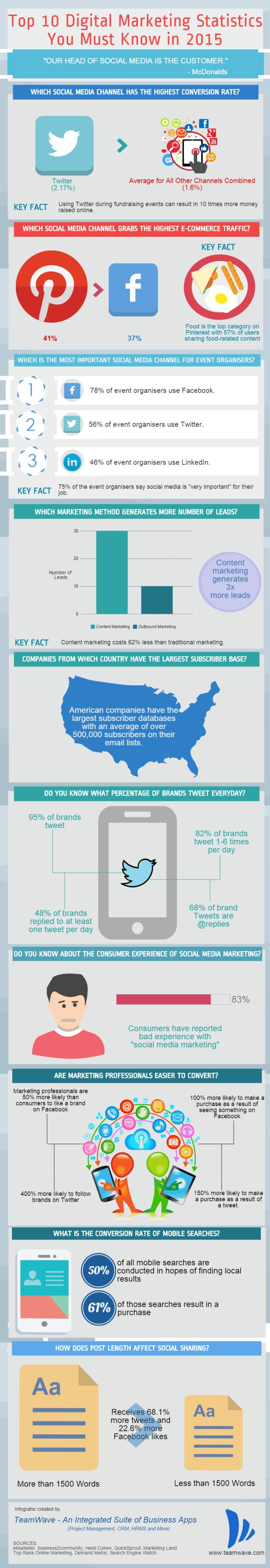 Top Digital Marketing Stats