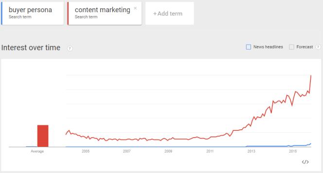 Google Trend Content Marketing Buyer Persona