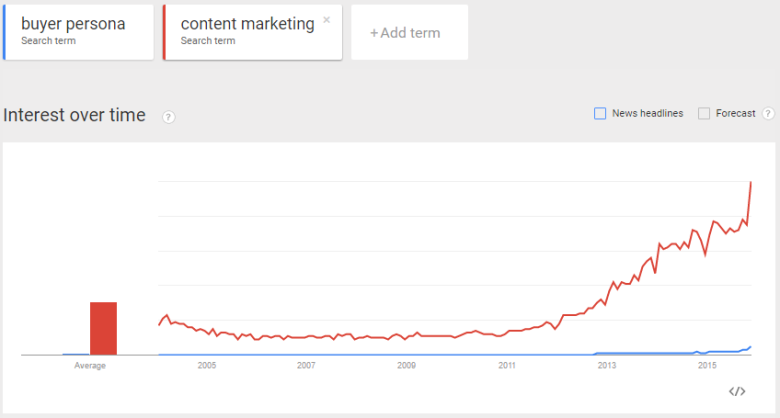 Google Trend Content Marketing Buyer Persona