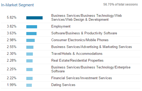 in-market segment