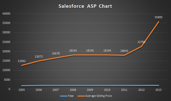 Salesforce Average Sales Price