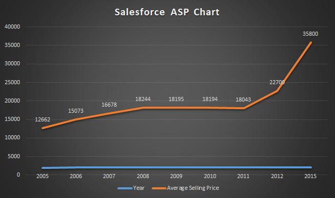 Salesforce Average Sales Price
