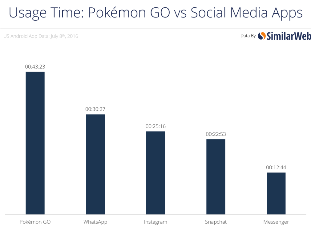 Pokemon Go App Usage Time Comparison
