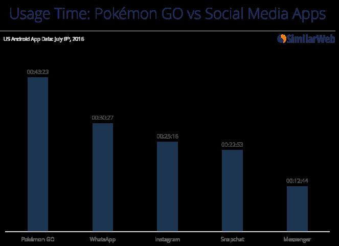 Pokemon Go App Usage Time Comparison