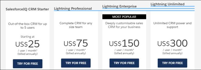 salesforce-price