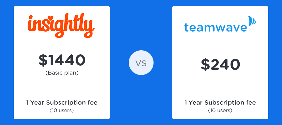 teamwave-vs-insightly-price