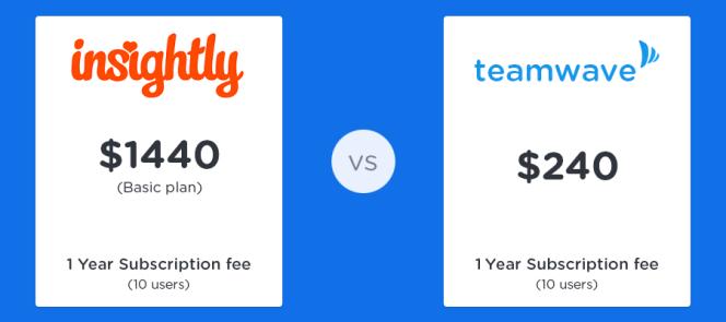 teamwave-vs-insightly-price