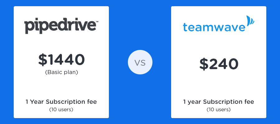 teamwave-vs-pipedrive-price