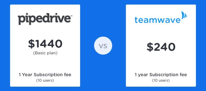 teamwave-vs-pipedrive-price