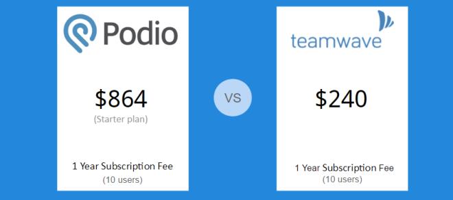 podio-vs-teamwave-pricing