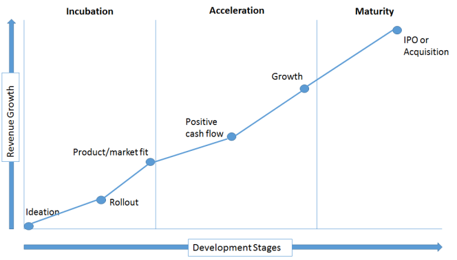 business-growth-curve