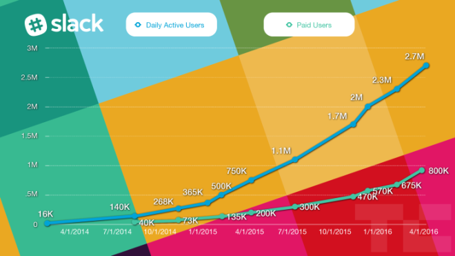 slack-users-paid-seats-chart