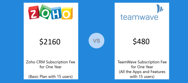 Teamwave vs Zoho Pricing
