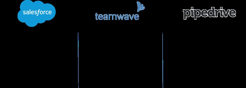teamwave salesforce pipedrive